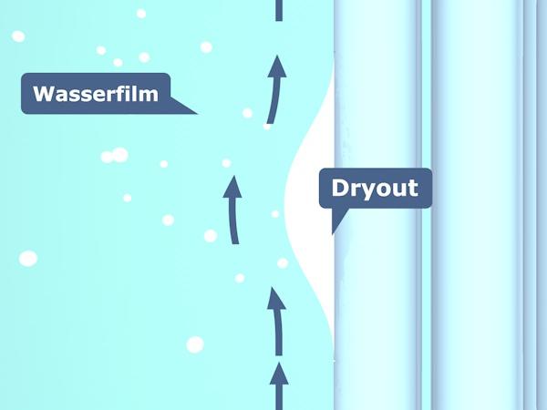 Erklärung von Dryout und Rewetting